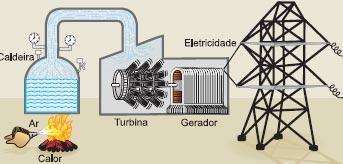 Esquema de gerador termelétrico