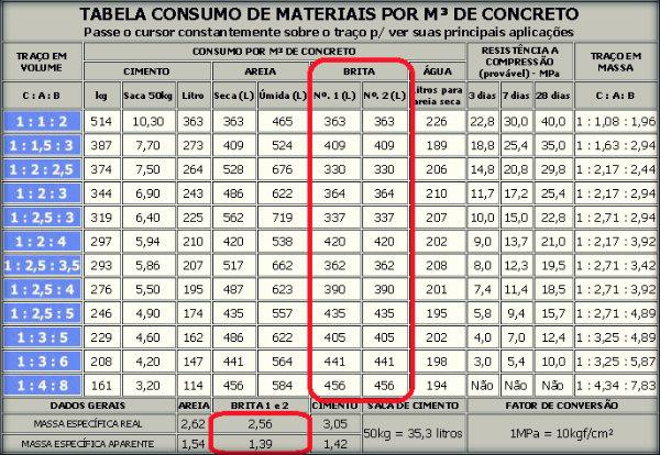 Quantidade de brita por m3 de concreto