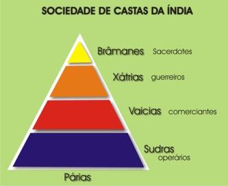 Cultura de Índia   castas